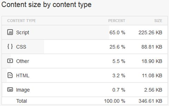 окно Content size by content type